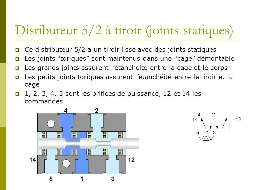Disributeur 5/2 à tiroir (joints statiques) Ce distributeur 5/2 a un tiroir lisse avec des joints statiques Les joints toriques sont maintenus dans une cage démontable Les grands joints assurent létanchéité entre la cage et le corps Les petits joints toriques assurent létanchéité entre le tiroir et la cage 1, 2, 3, 4, 5 sont les orifices de puissance, 12 et 14 les commandes 1 24 53 1412 1 24 53 1412