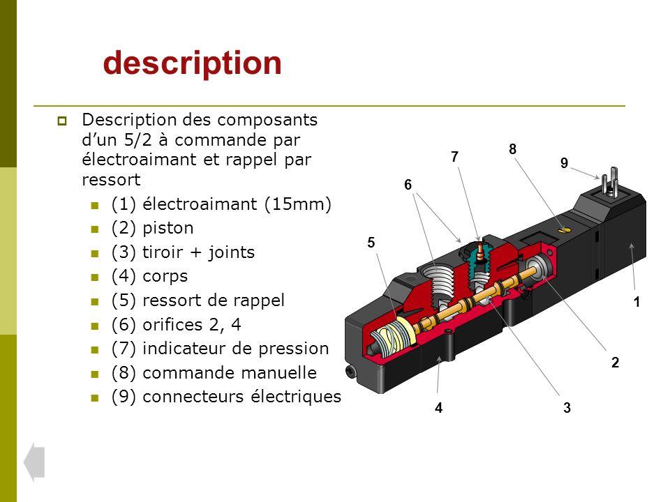 Description des composants dun 5/2 à commande par électroaimant et rappel par ressort (1) électroaimant (15mm) (2) piston (3) tiroir + joints (4) corps (5) ressort de rappel (6) orifices 2, 4 (7) indicateur de pression (8) commande manuelle (9) connecteurs électriques 34 5 6 7 8 2 1 9 description