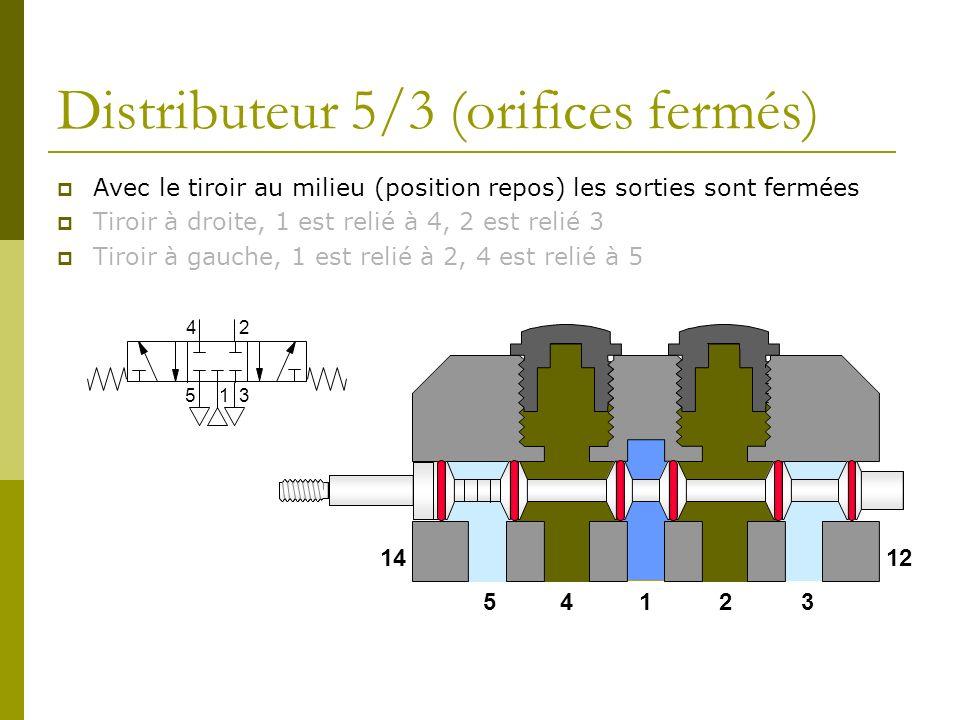 Distributeur 5/3 (orifices fermés) Avec le tiroir au milieu (position repos) les sorties sont fermées Tiroir à droite, 1 est relié à 4, 2 est relié 3