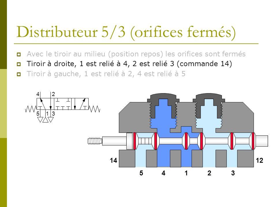 Distributeur 5/3 (orifices fermés) Avec le tiroir au milieu (position repos) les orifices sont fermés Tiroir à droite, 1 est relié à 4, 2 est relié 3 (commande 14) Tiroir à gauche, 1 est relié à 2, 4 est relié à 5 14235 1412 1 24 53