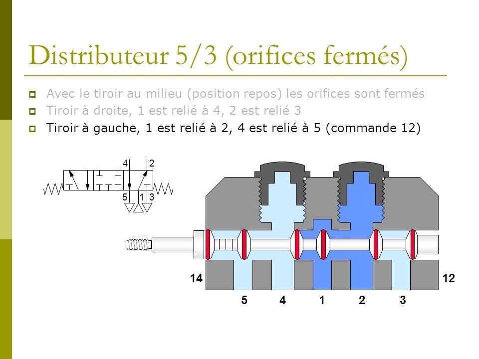 Distributeur 5/3 (orifices fermés) Avec le tiroir au milieu (position repos) les orifices sont fermés Tiroir à droite, 1 est relié à 4, 2 est relié 3 Tiroir à gauche, 1 est relié à 2, 4 est relié à 5 (commande 12) 14235 1412 1 24 53