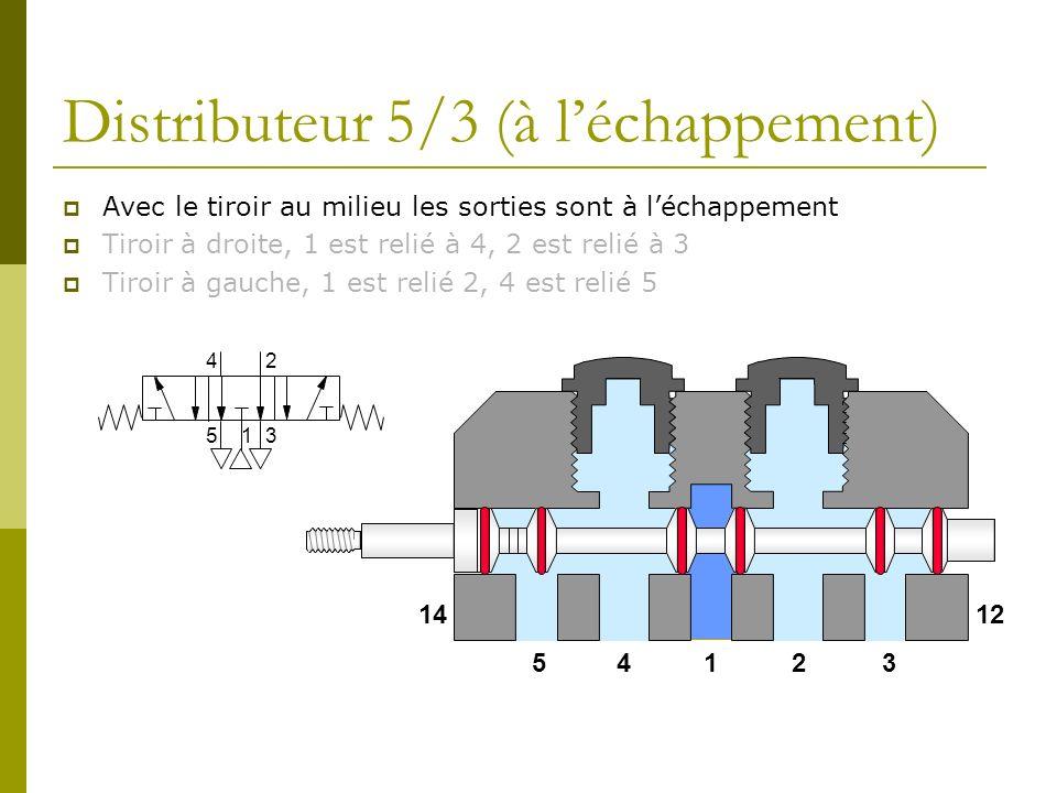Distributeur 5/3 (à léchappement) Avec le tiroir au milieu les sorties sont à léchappement Tiroir à droite, 1 est relié à 4, 2 est relié à 3 Tiroir à gauche, 1 est relié 2, 4 est relié 5 1 24 53 14235 1412
