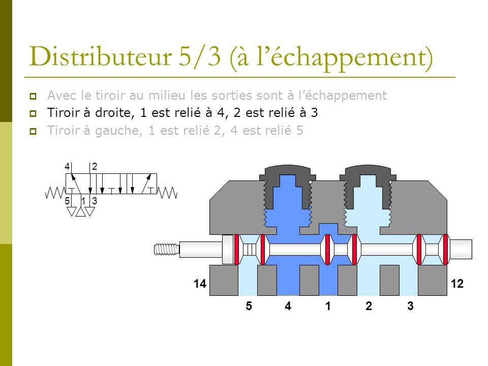 Distributeur 5/3 (à léchappement) Avec le tiroir au milieu les sorties sont à léchappement Tiroir à droite, 1 est relié à 4, 2 est relié à 3 Tiroir à
