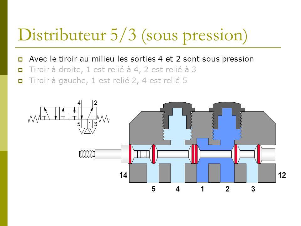 Distributeur 5/3 (sous pression) Avec le tiroir au milieu les sorties 4 et 2 sont sous pression Tiroir à droite, 1 est relié à 4, 2 est relié à 3 Tiro