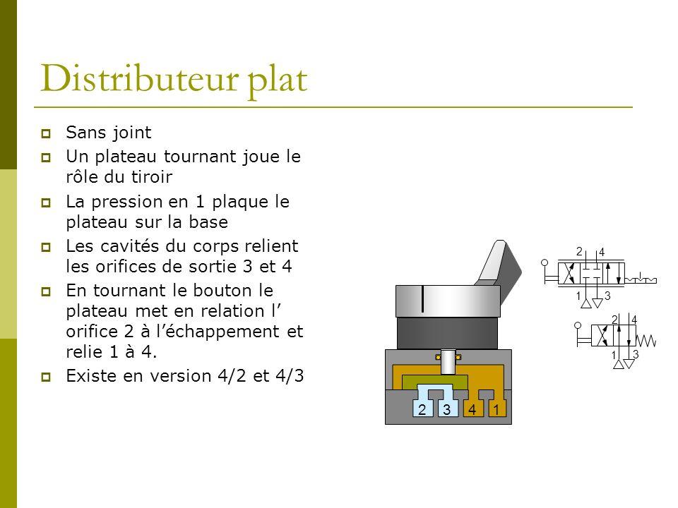 Distributeur plat Sans joint Un plateau tournant joue le rôle du tiroir La pression en 1 plaque le plateau sur la base Les cavités du corps relient le