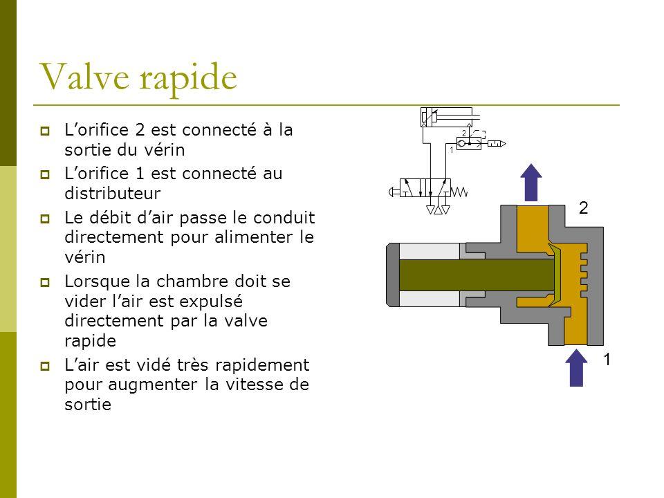 Valve rapide 1 2 Lorifice 2 est connecté à la sortie du vérin Lorifice 1 est connecté au distributeur Le débit dair passe le conduit directement pour
