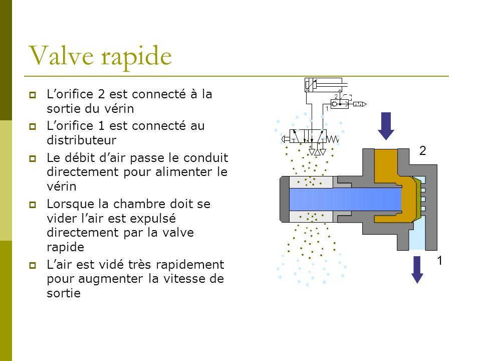 Valve rapide 1 2 Lorifice 2 est connecté à la sortie du vérin Lorifice 1 est connecté au distributeur Le débit dair passe le conduit directement pour alimenter le vérin Lorsque la chambre doit se vider lair est expulsé directement par la valve rapide Lair est vidé très rapidement pour augmenter la vitesse de sortie 1 2