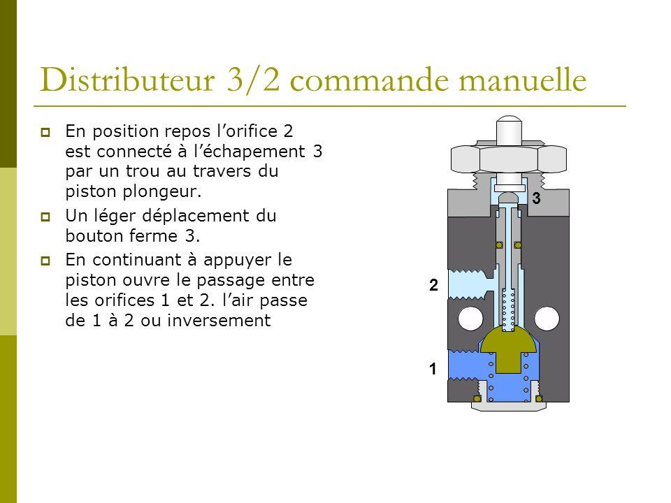 Distributeur 5/3 (sous pression) Avec le tiroir au milieu les sorties 4 et 2 sont sous pression Tiroir à droite, 1 est relié à 4, 2 est relié à 3 Tiroir à gauche, 1 est relié 2, 4 est relié 5 14235 1412 1 24 53