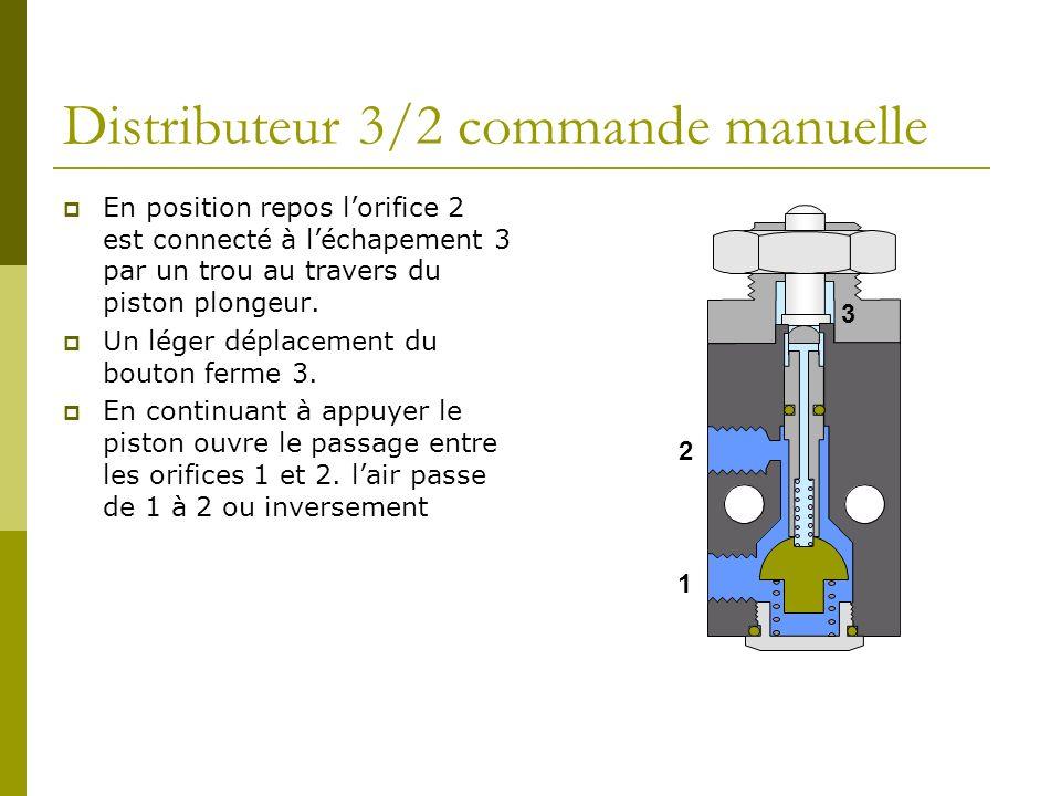 Distributeur 3/2 commande manuelle En position repos lorifice 2 est connecté à léchapement 3 par un trou au travers du piston plongeur.
