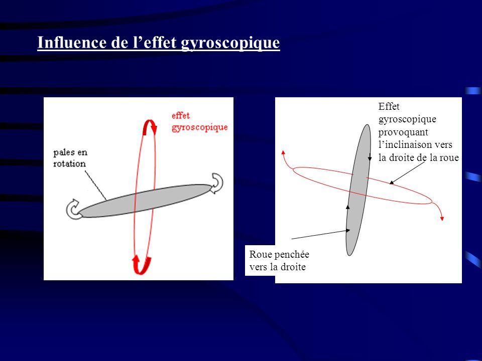 Influence de leffet gyroscopique Effet gyroscopique provoquant linclinaison vers la droite de la roue Roue penchée vers la droite