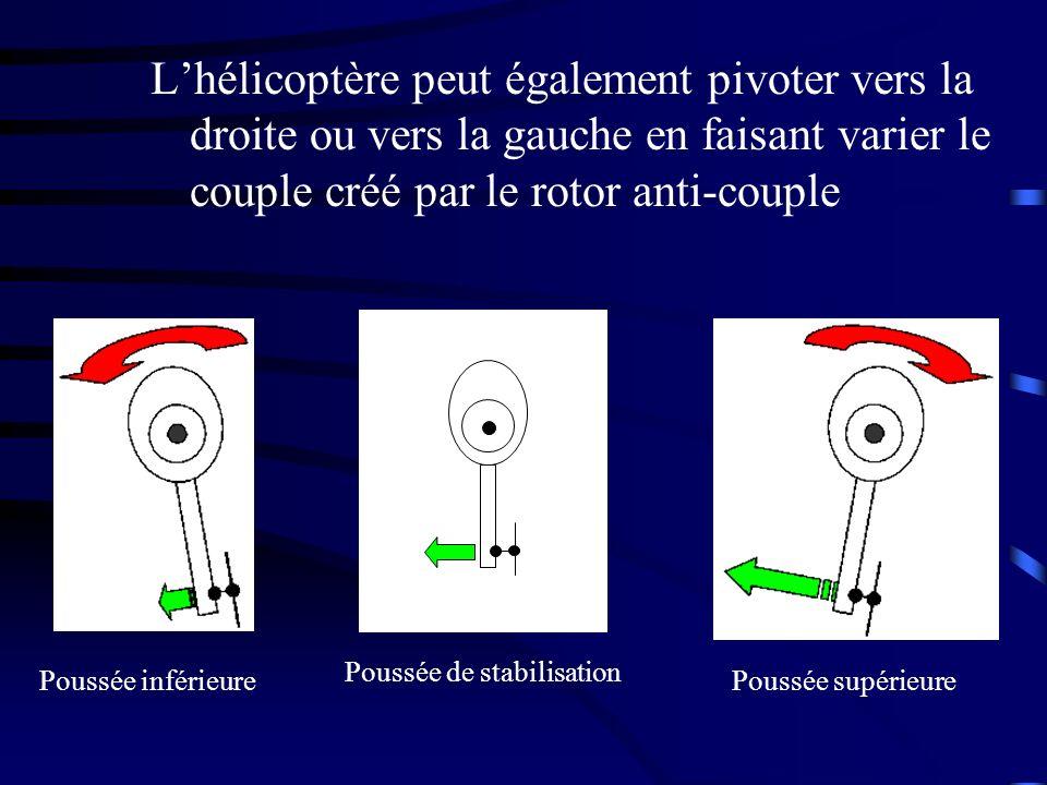 Lhélicoptère peut également pivoter vers la droite ou vers la gauche en faisant varier le couple créé par le rotor anti-couple Poussée de stabilisatio