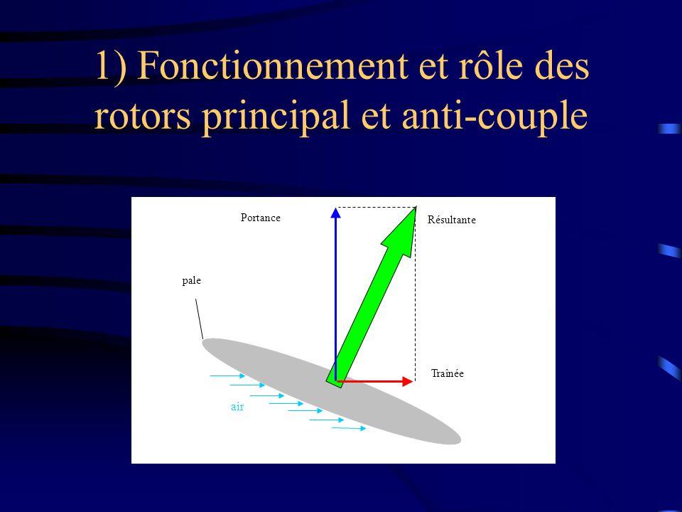 1) Fonctionnement et rôle des rotors principal et anti-couple Traînée Portance Résultante pale air