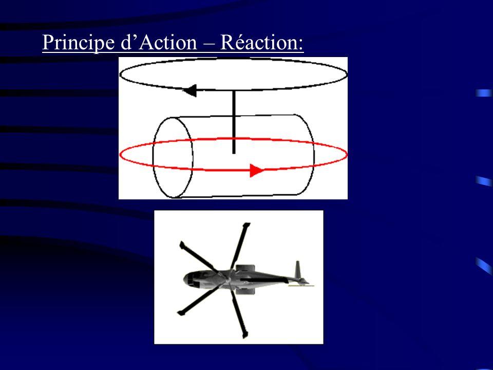 Principe dAction – Réaction: