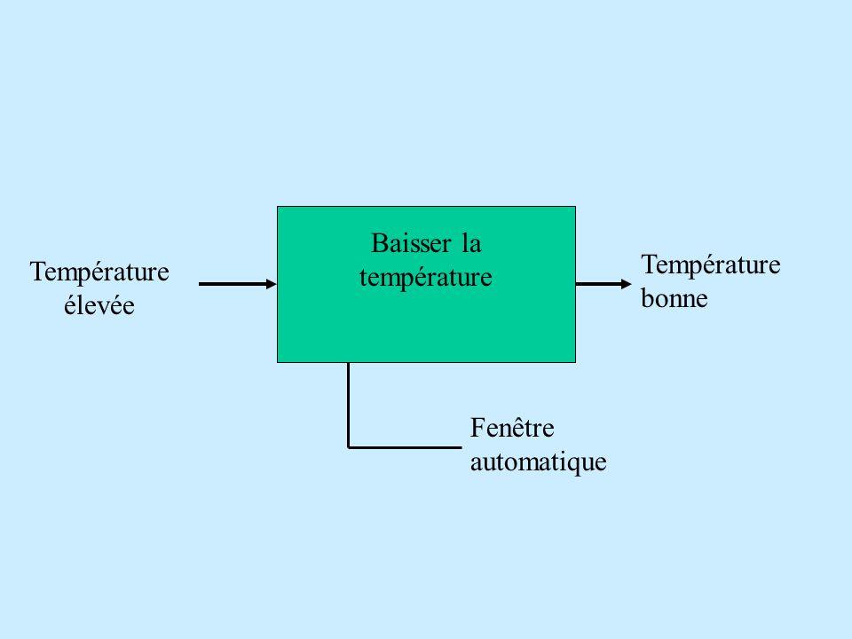 Baisser la température Température élevée Température bonne Fenêtre automatique