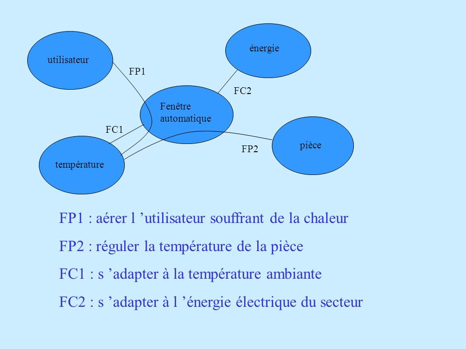 utilisateur Fenêtre automatique énergie pièce température FP1 FC2 FP2 FC1 FP1 : aérer l utilisateur souffrant de la chaleur FP2 : réguler la températu