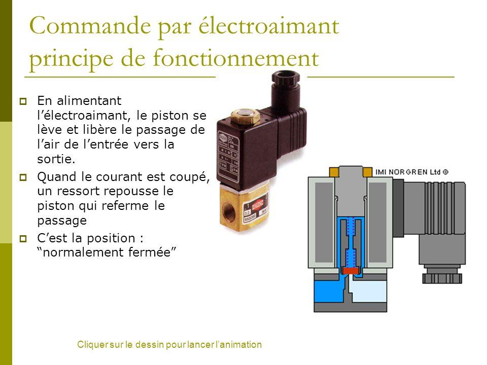 Commande par électroaimant principe de fonctionnement En alimentant lélectroaimant, le piston se lève et libère le passage de lair de lentrée vers la