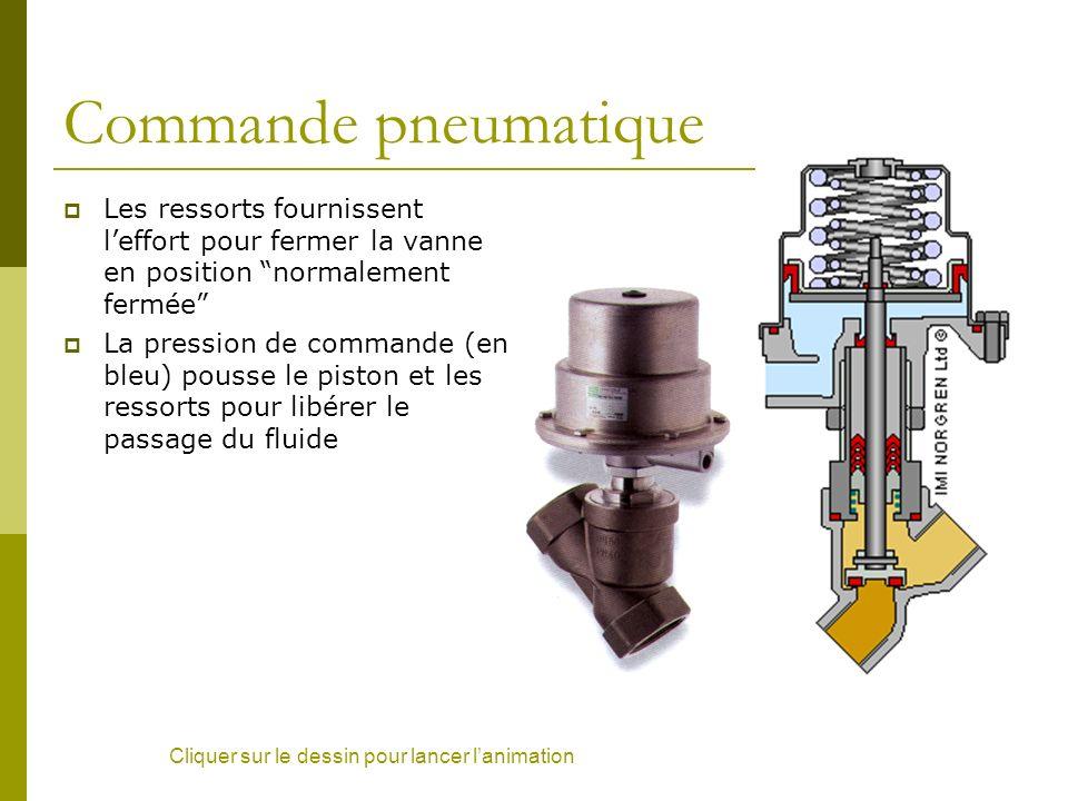 Commande pneumatique Les ressorts fournissent leffort pour fermer la vanne en position normalement fermée La pression de commande (en bleu) pousse le