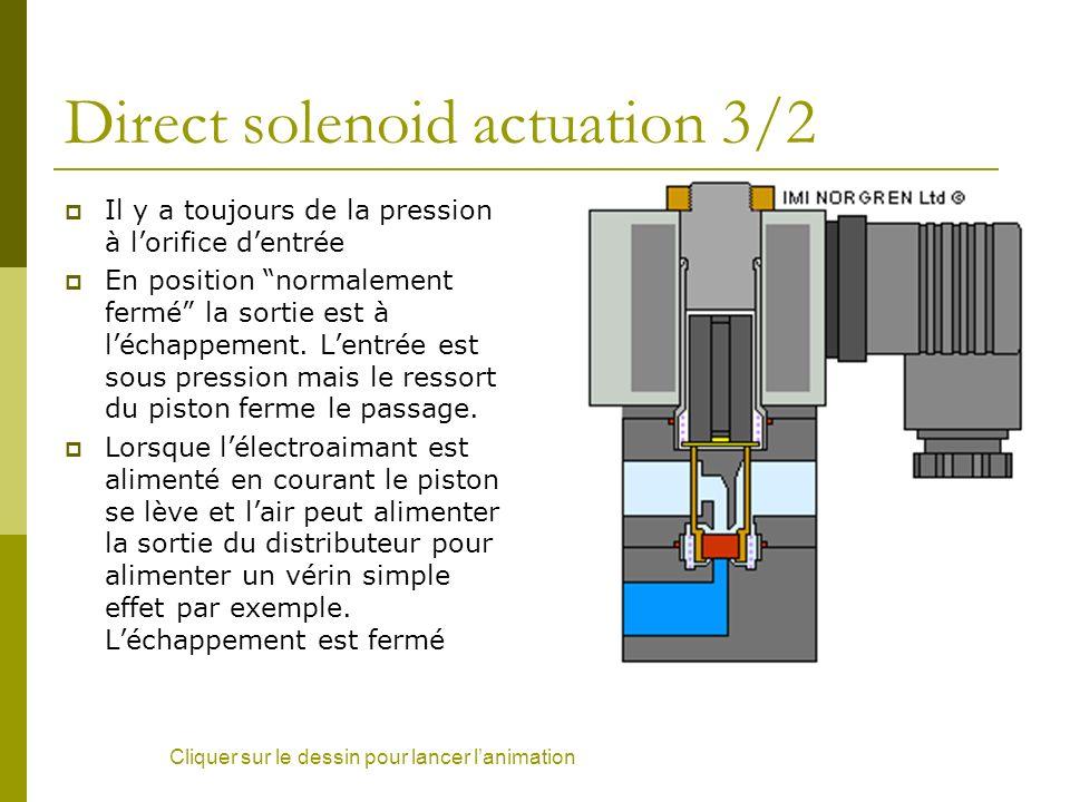 Direct solenoid actuation 3/2 Il y a toujours de la pression à lorifice dentrée En position normalement fermé la sortie est à léchappement. Lentrée es