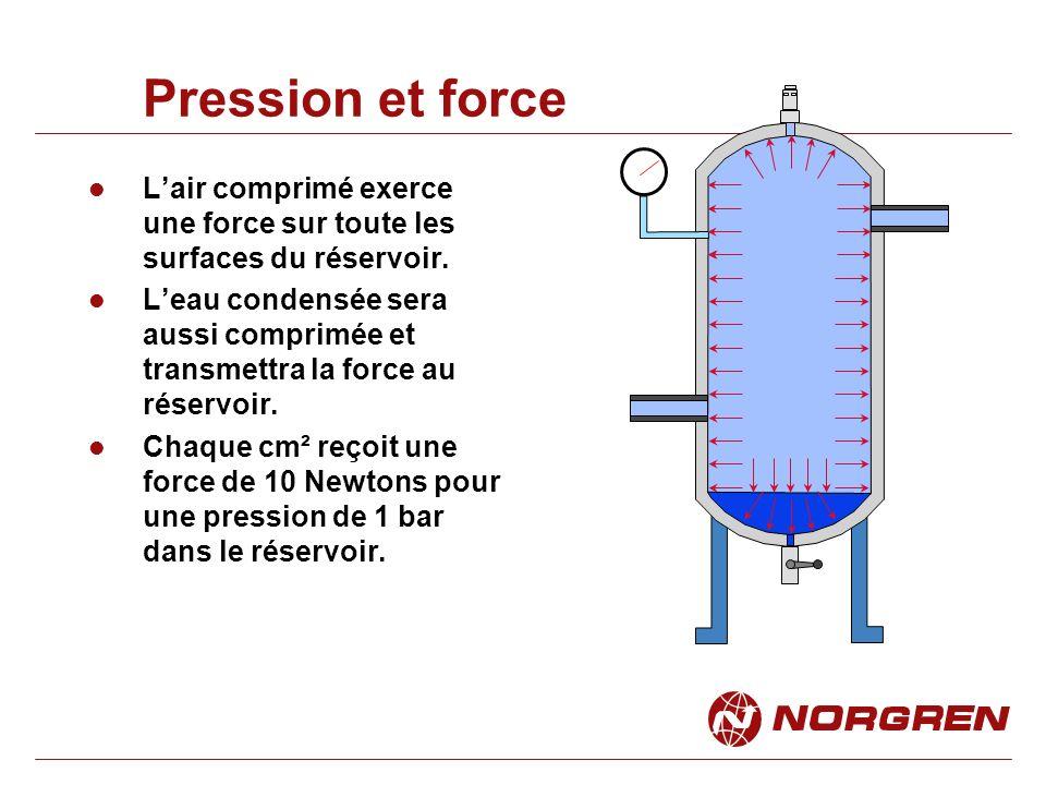 Lair comprimé exerce une force sur toute les surfaces du réservoir.