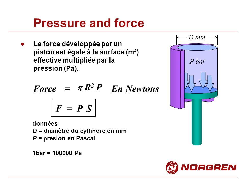 Pressure and force La force développée par un piston est égale à la surface (m²) effective multipliée par la pression (Pa).