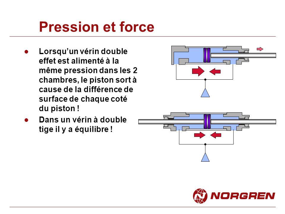 Pression et force Lorsquun vérin double effet est alimenté à la même pression dans les 2 chambres, le piston sort à cause de la différence de surface de chaque coté du piston .