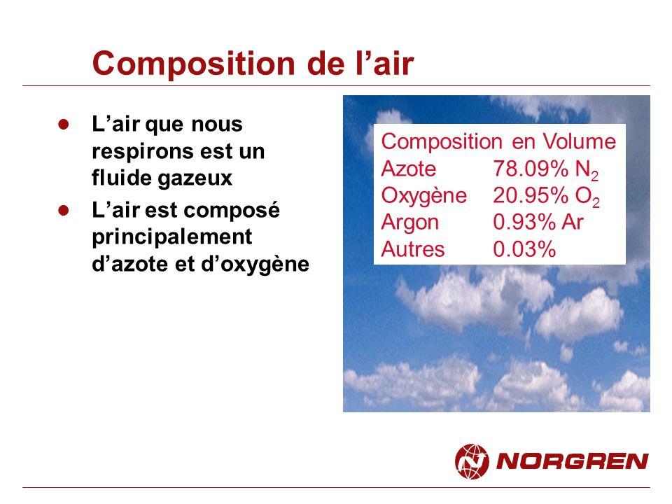 Composition de lair Lair que nous respirons est un fluide gazeux Lair est composé principalement dazote et doxygène Composition en Volume Azote 78.09% N 2 Oxygène20.95% O 2 Argon0.93% Ar Autres0.03%
