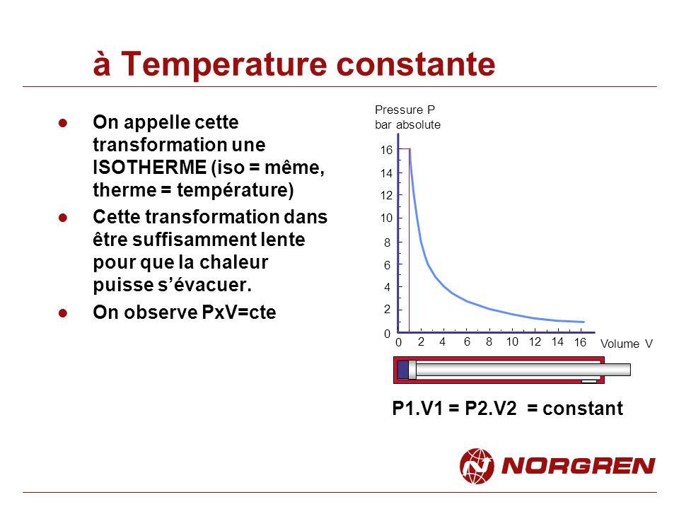 à Temperature constante On appelle cette transformation une ISOTHERME (iso = même, therme = température) Cette transformation dans être suffisamment lente pour que la chaleur puisse sévacuer.