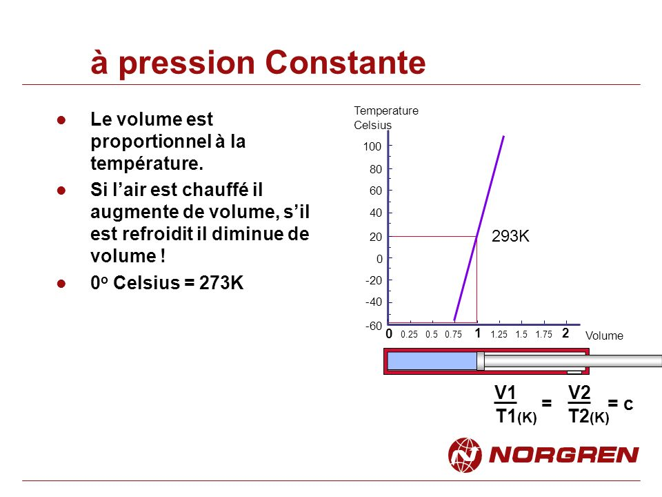 Le volume est proportionnel à la température.