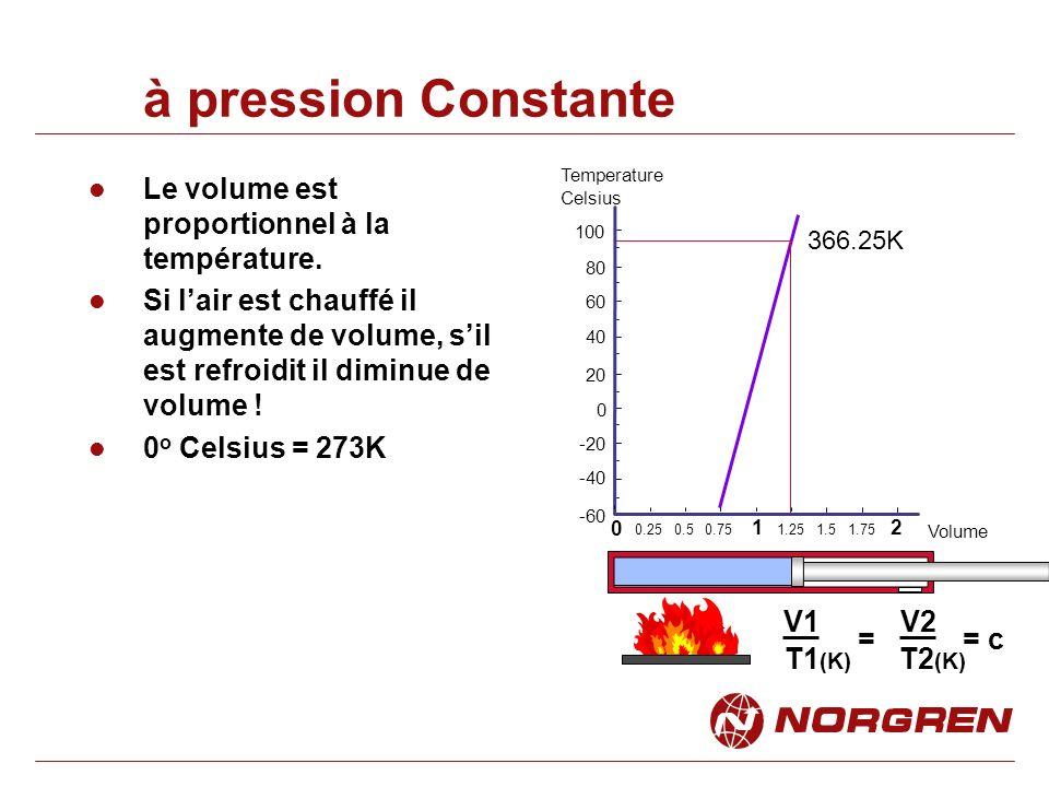 à pression Constante Le volume est proportionnel à la température.
