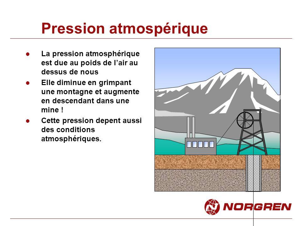 Pression atmospérique La pression atmosphérique est due au poids de lair au dessus de nous Elle diminue en grimpant une montagne et augmente en descendant dans une mine .