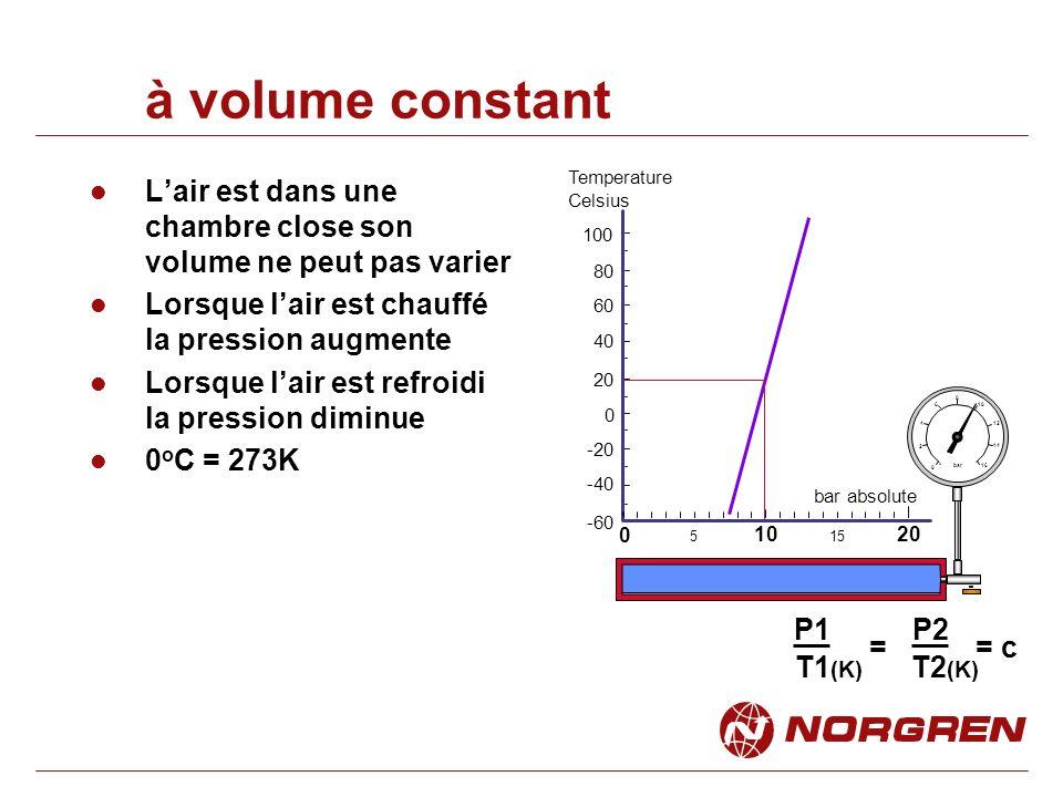 à volume constant Lair est dans une chambre close son volume ne peut pas varier Lorsque lair est chauffé la pression augmente Lorsque lair est refroidi la pression diminue 0 o C = 273K 0 5 1020 -60 -40 -20 0 20 40 60 Temperature Celsius 15 80 100 0 2 4 6 8 bar 10 12 14 16 P1 P2 T1 (K) T2 (K) = c= bar absolute