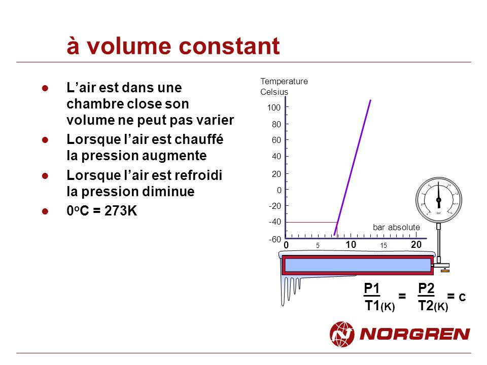 à volume constant Lair est dans une chambre close son volume ne peut pas varier Lorsque lair est chauffé la pression augmente Lorsque lair est refroidi la pression diminue 0 o C = 273K 0 5 10 -60 -40 -20 0 20 40 60 bar absolute Temperature Celsius 15 80 100 0 2 4 6 8 bar 10 12 14 16 P1 P2 T1 (K) T2 (K) = c=