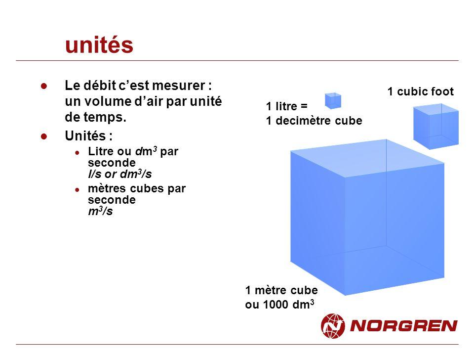 unités Le débit cest mesurer : un volume dair par unité de temps.