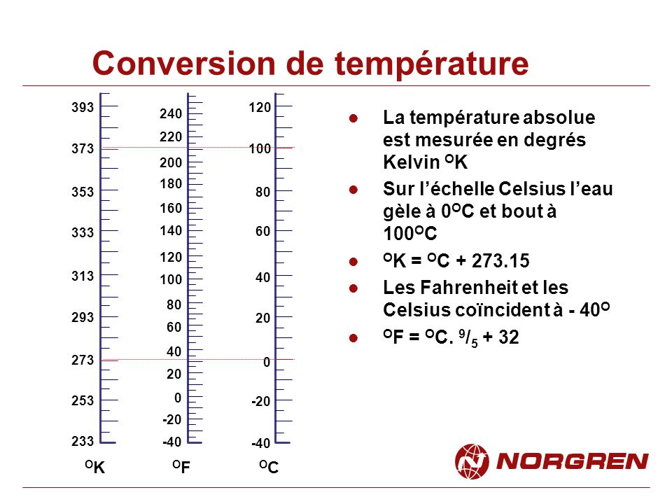 Conversion de température -40 -20 0 20 40 60 80 100 120 233 253 273 293 313 333 353 373 393 La température absolue est mesurée en degrés Kelvin O K Sur léchelle Celsius leau gèle à 0 O C et bout à 100 O C O K = O C + 273.15 Les Fahrenheit et les Celsius coïncident à - 40 O O F = O C.