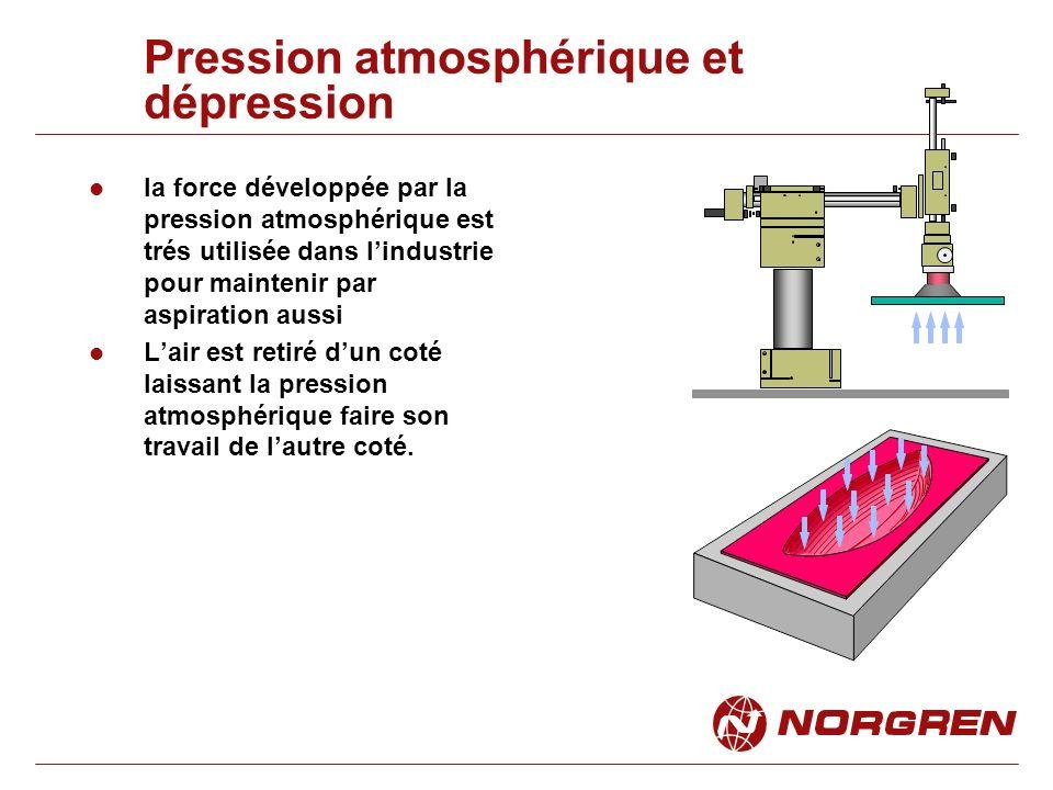 Pression 1 bar = 100000 N/m 2 (Newtons par mètre au carré) 1 bar = 10 N/cm 2 Pour mesurer les pressions faibles lunité quon utilise est le millibar (mbar) 1000 mbar = 1 bar