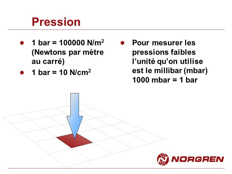 Unités de Pression Lunité légale est la PASCAL : Pa Il existe néanmoins plusieurs unités de pression leurs équivalent sont listées ci dessous.