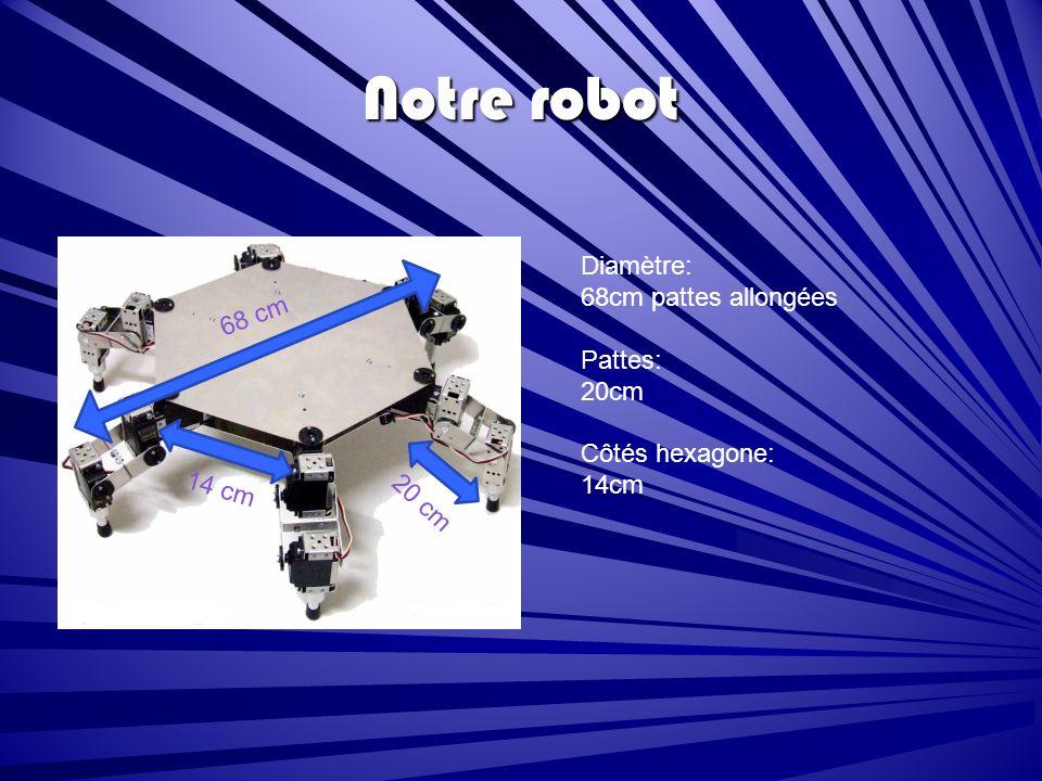 Notre robot Diamètre: 68cm pattes allongées Pattes: 20cm Côtés hexagone: 14cm 68 cm 14 cm 20 cm