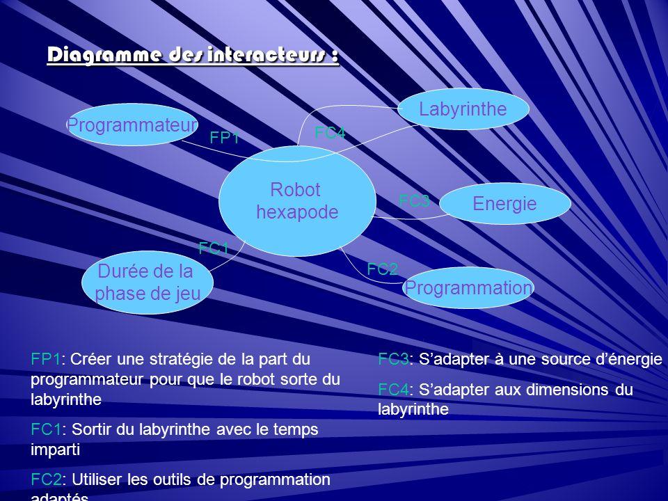 Diagramme des interacteurs : Robot hexapode Programmateur Durée de la phase de jeu Programmation Energie Labyrinthe FP1 FC4 FC3 FC2 FC1 FP1: Créer une stratégie de la part du programmateur pour que le robot sorte du labyrinthe FC1: Sortir du labyrinthe avec le temps imparti FC2: Utiliser les outils de programmation adaptés FC3: Sadapter à une source dénergie FC4: Sadapter aux dimensions du labyrinthe