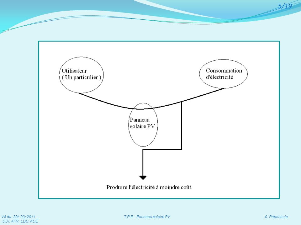 V4 du 20/ 03/ 2011 T.P.E : Panneau solaire PV 0. Préambule DDI, AFR, LDU, KDE 5/19