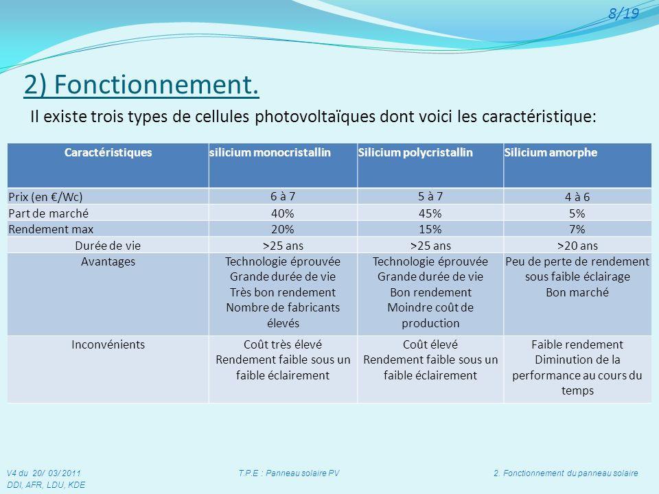 7) Conclusion V4 du 20/ 03/ 2011 T.P.E : Panneau solaire PV 7. Conclusion DDI, AFR, LDU, KDE 19/19