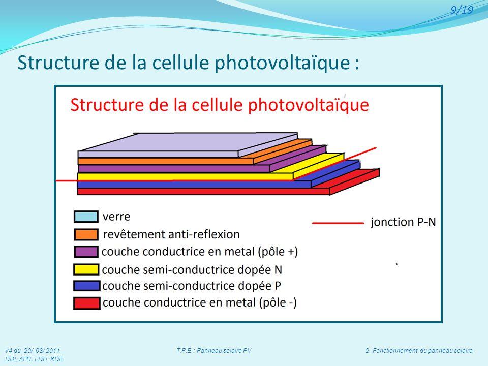 Structure de la cellule photovoltaïque : V4 du 20/ 03/ 2011 T.P.E : Panneau solaire PV 2. Fonctionnement du panneau solaire DDI, AFR, LDU, KDE 9/19