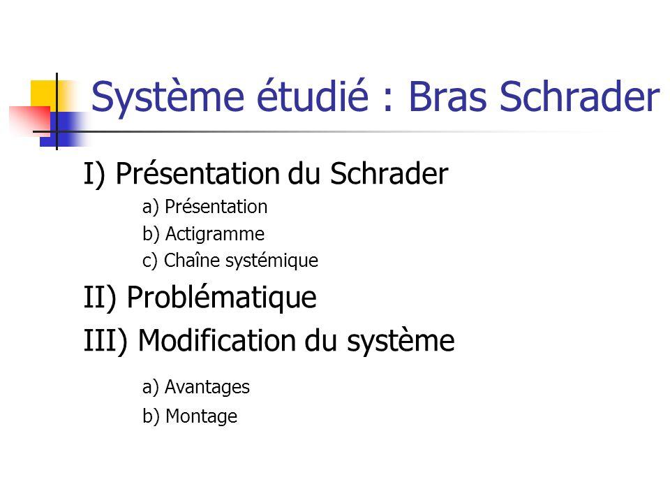Système étudié : Bras Schrader I) Présentation du Schrader a) Présentation b) Actigramme c) Chaîne systémique II) Problématique III) Modification du s