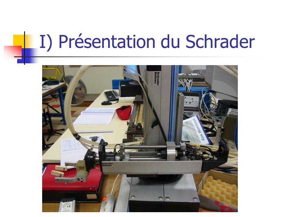 I) Présentation du Schrader