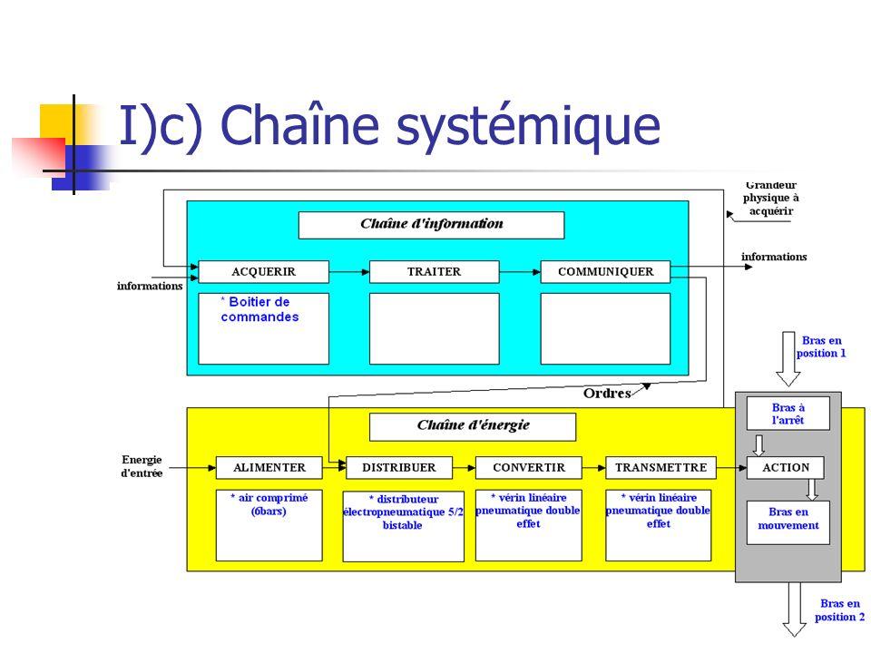 I)c) Chaîne systémique