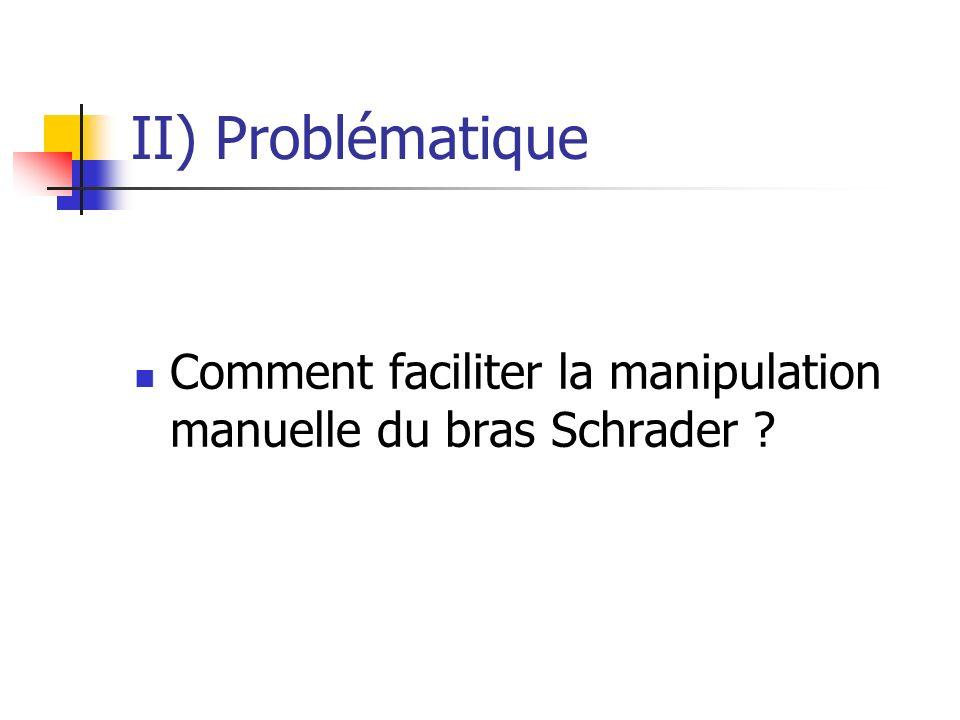 II) Problématique Comment faciliter la manipulation manuelle du bras Schrader ?