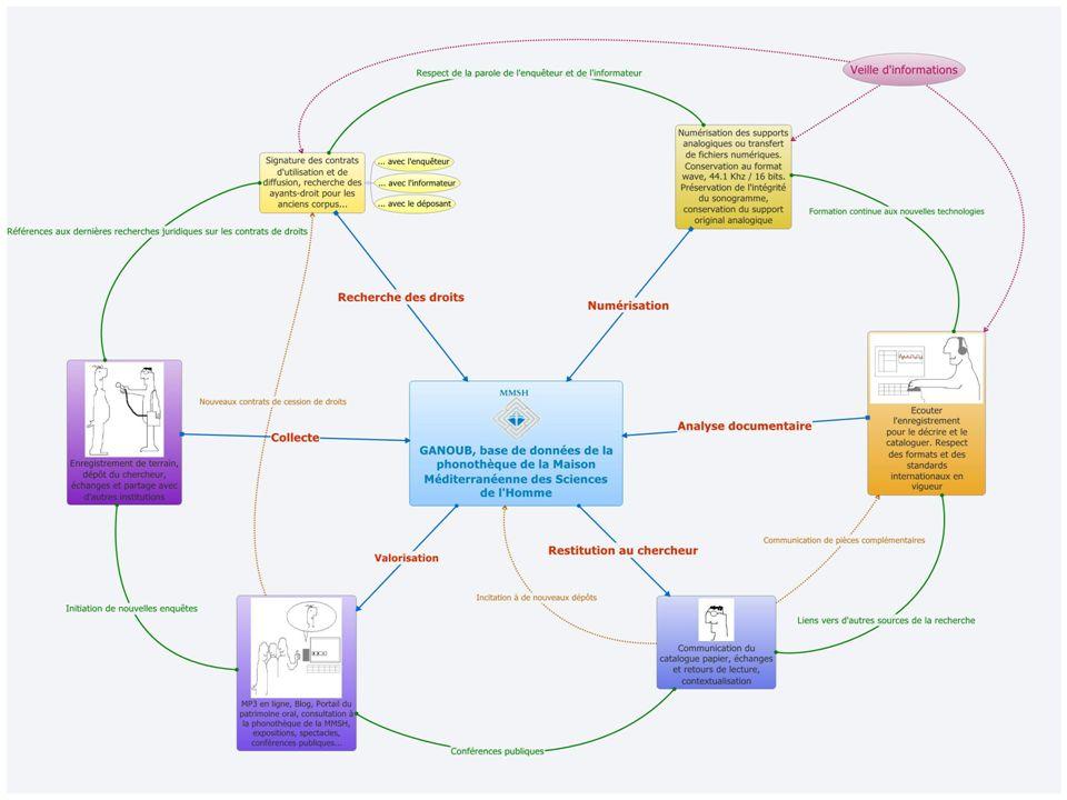 24 Le protocole OAI-PMH L Open Archive Initiative Protocol for Metadata Harvesting (OAI-PMH) permet déchanger des métadonnées entre services.