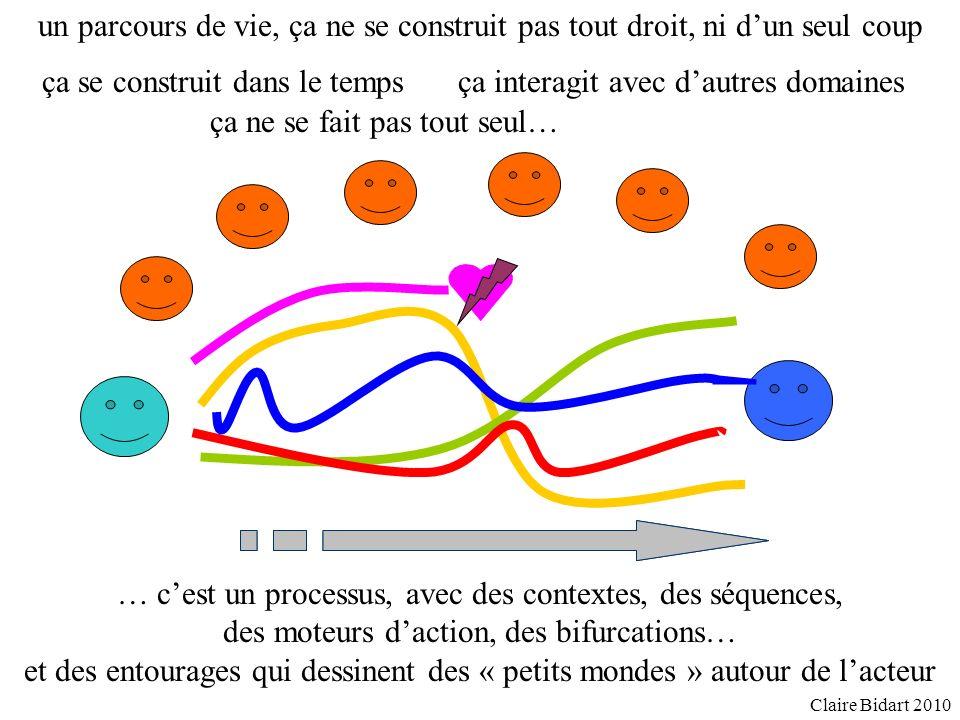 Les méthodes longitudinales, en réinterrogeant les mêmes individus, permettent de dissocier différents moments présents, de comparer des récits du passé et des projets davenir et didentifier des « façons davancer » Claire Bidart 2010