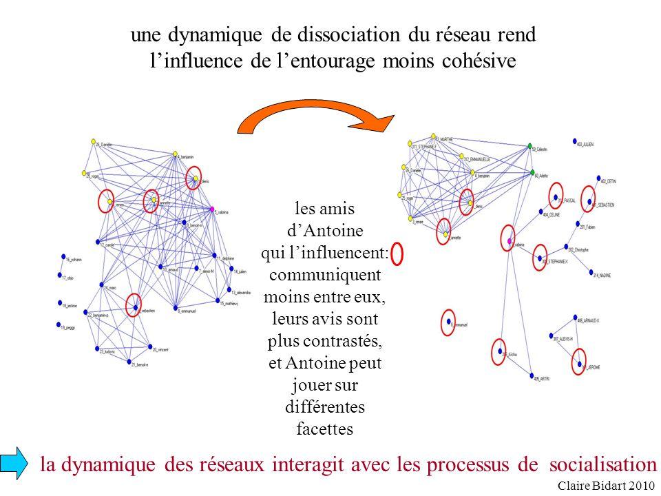 une dynamique de dissociation du réseau rend linfluence de lentourage moins cohésive les amis dAntoine qui linfluencent: communiquent moins entre eux,