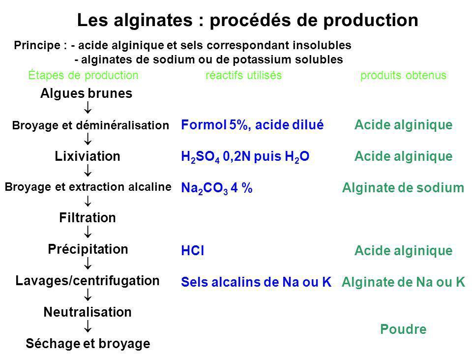Les alginates : procédés de production Principe : - acide alginique et sels correspondant insolubles - alginates de sodium ou de potassium solubles Al