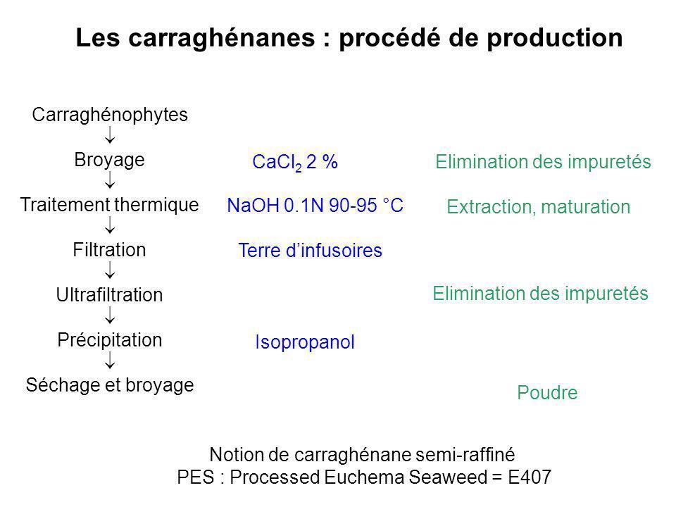 Notion de carraghénane semi-raffiné PES : Processed Euchema Seaweed = E407 Carraghénophytes Broyage Traitement thermique Filtration Ultrafiltration Pr